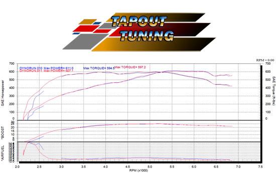 ATS-V 611 whp dyno chart