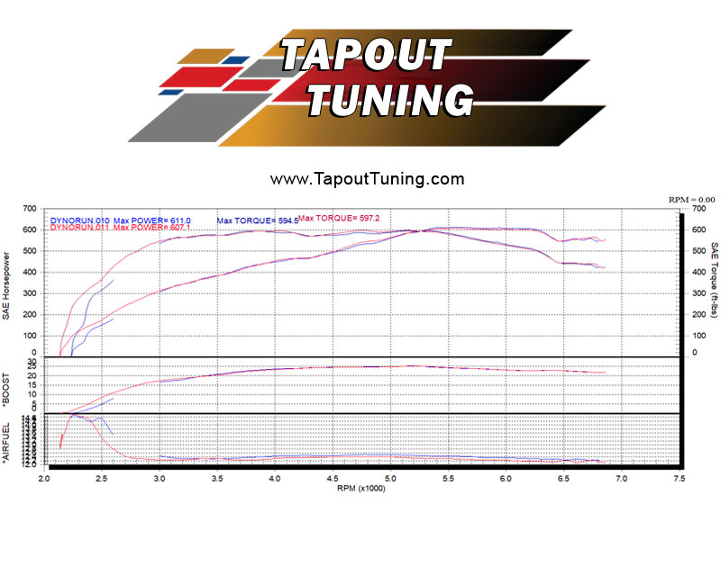 Cadillac ATS-V tuning and performance parts - Tapout Tuning