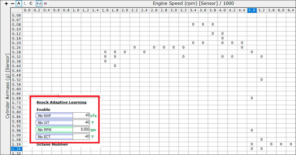 ATS-V chart