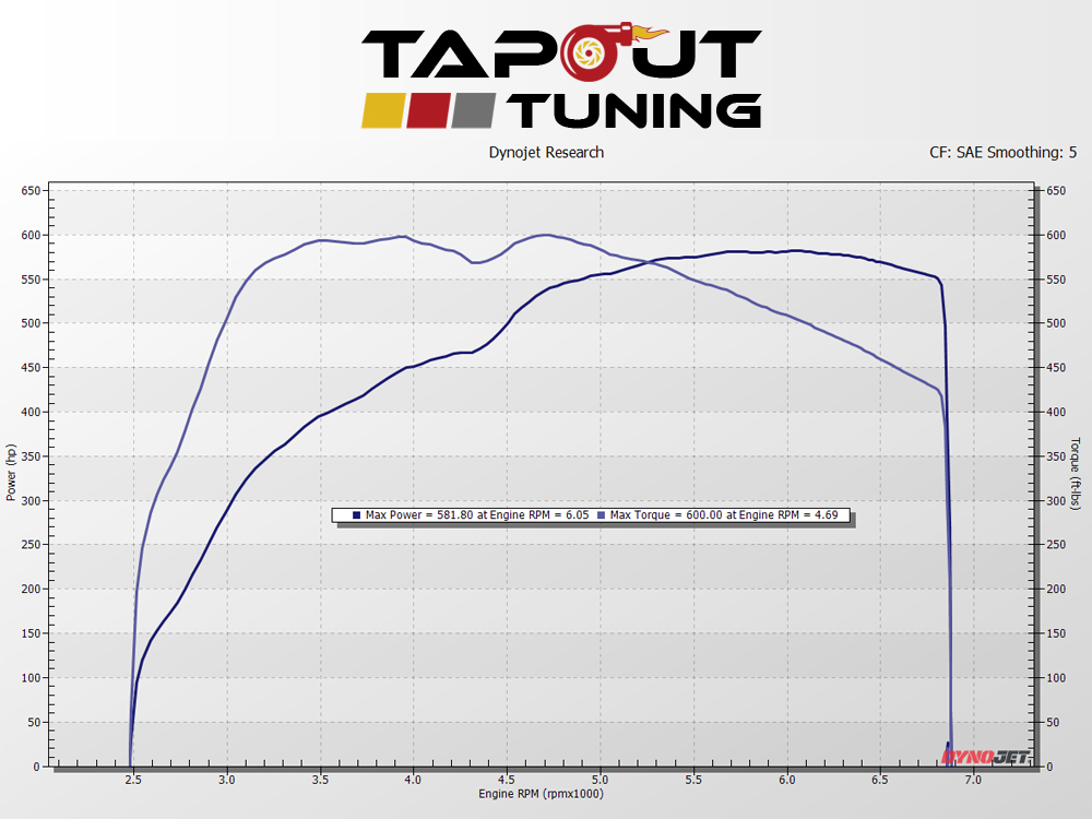 ATS-V smooth power dyno chart
