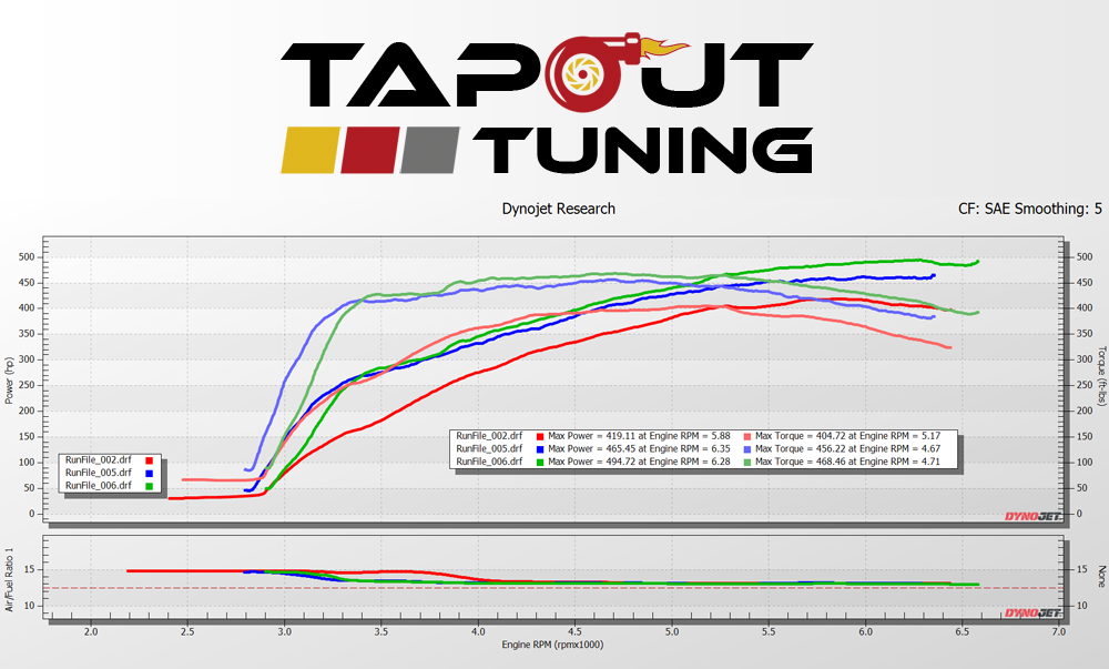 ATS-V power curve