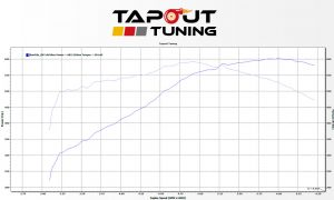 ATS-V 602 whp Purple Belt performance package