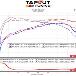 CTS V-Sport 413 whp dyno chart