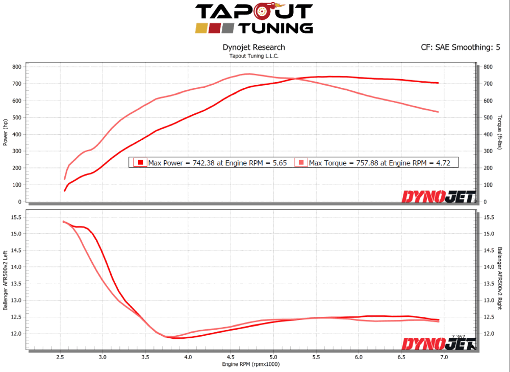 Tapout's ATS-V 742 whp