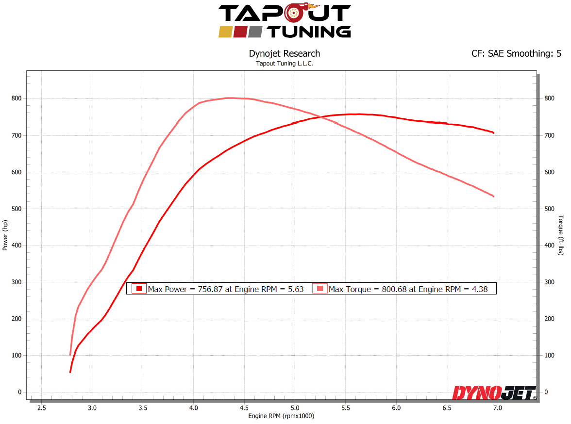 Tapout ATS-V 757 whp 801 wtq