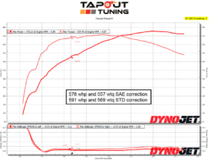 578 whp ATS-V Tapout Tuned