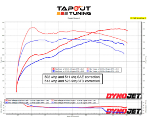 501whp ATS-V Tapout Tuned