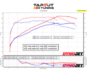 422whp ATS-V Tapout Tuned