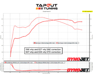 596whp ATS-V Tapout Tuned