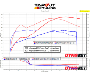 615whp ATS-V Tapout Tuned