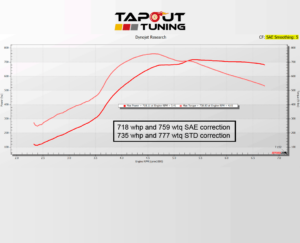 718whp ATS-V Tapout Tuned