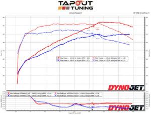 CTS V-Sport Dyno Chart