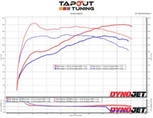 Alfredo's dyno chart