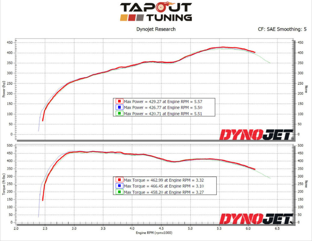 425whp CT4-V Blackwing