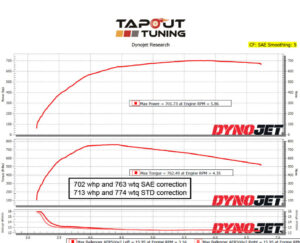 702whp ATS-V Tapout Tuned